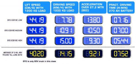BYD snelheid