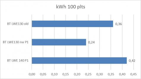 GB Grafiek kwh 100p