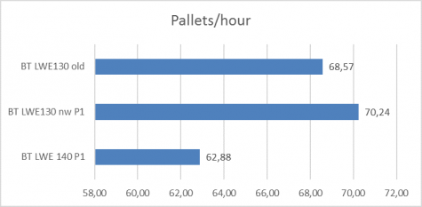 GB Grafiek pallets uur